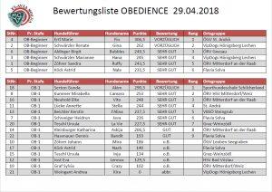 OBEDIENCE Bewertung-1 29.04.2018